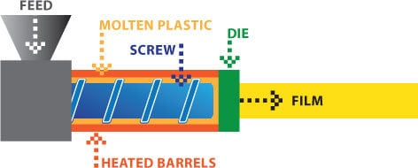 Polymer films manufacturing illustration