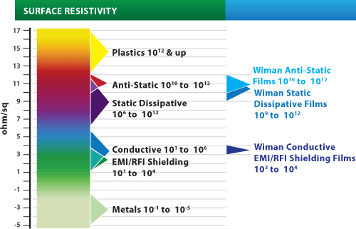 antistatic plastic films conductive plastic films